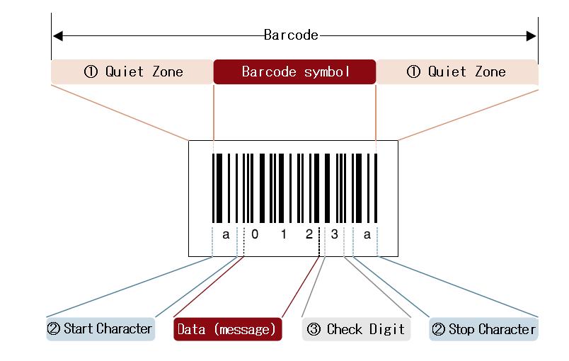 A barcode Asset Tag