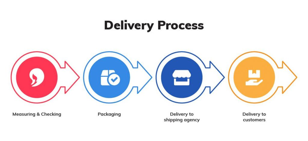 The Shipping Process