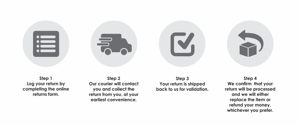 return and replacement process