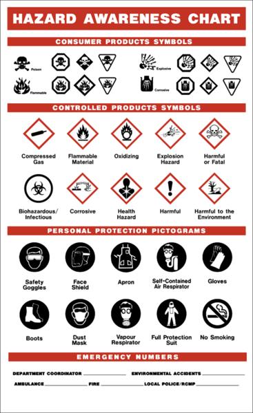 Examples of hazard safety symbols